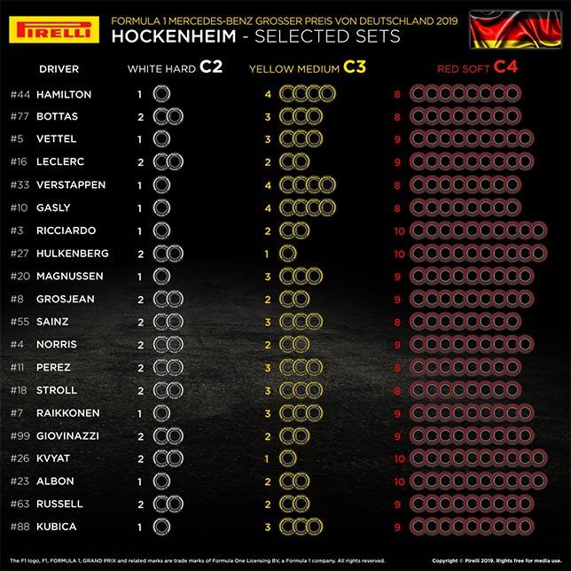 В Pirelli подтвердили выбор шин для Хоккенхайма