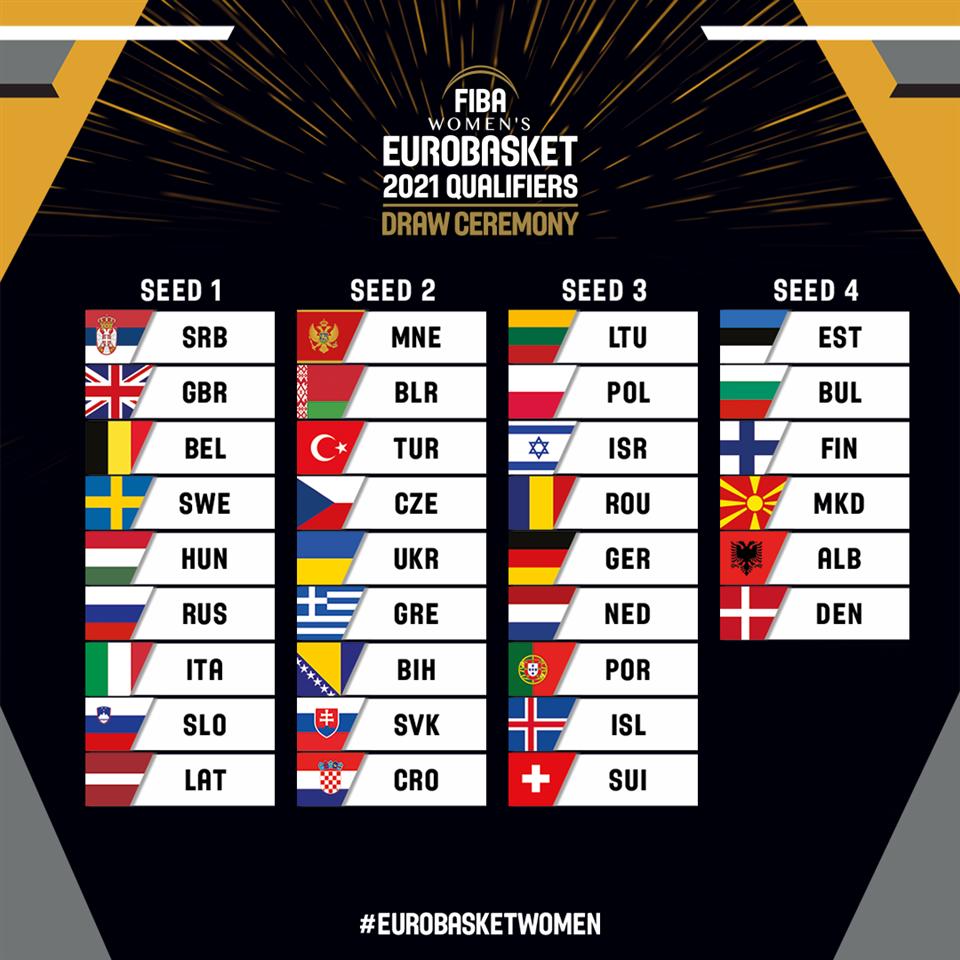 Женская сборная Украины попала во вторую корзину посева отбора на Евробаскет